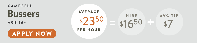 Line Cooks $26 Average Per Hour